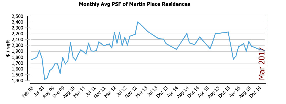 Martin Place Residences Prices near to Martin Modern